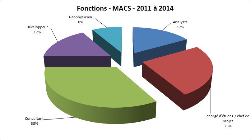 fonctions macs