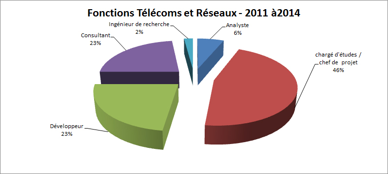 fonctions telecoms