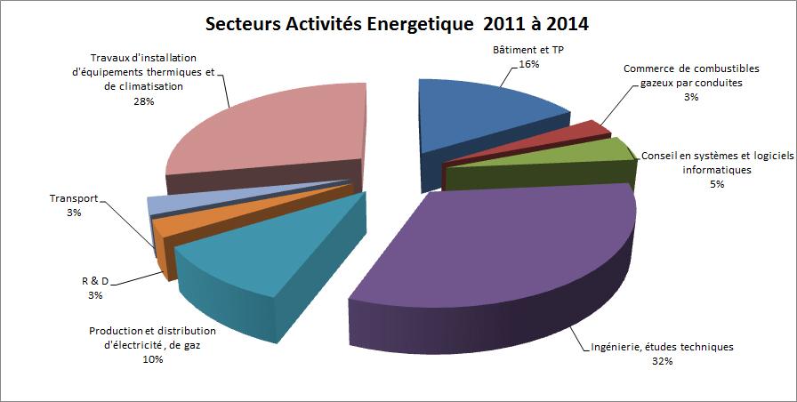 secteurs activités énergétique