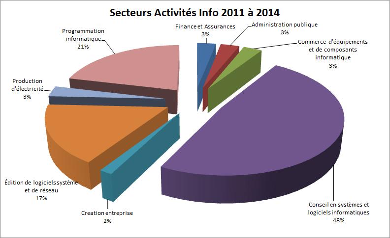 secteurs activités informatique