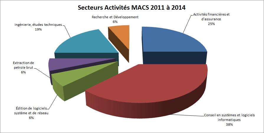 secteurs activités macs