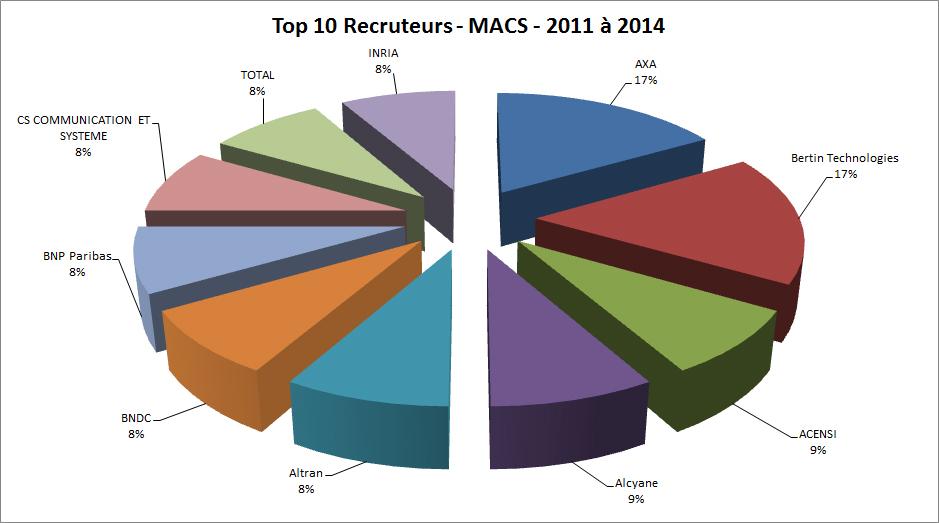 top 10 macs