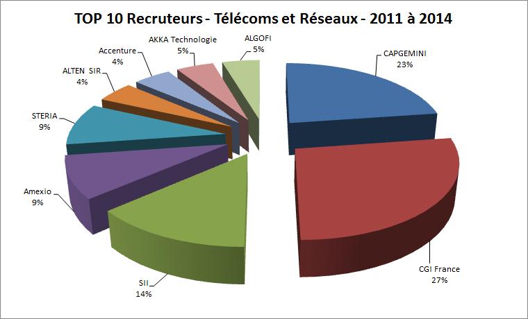 top 10 telecoms